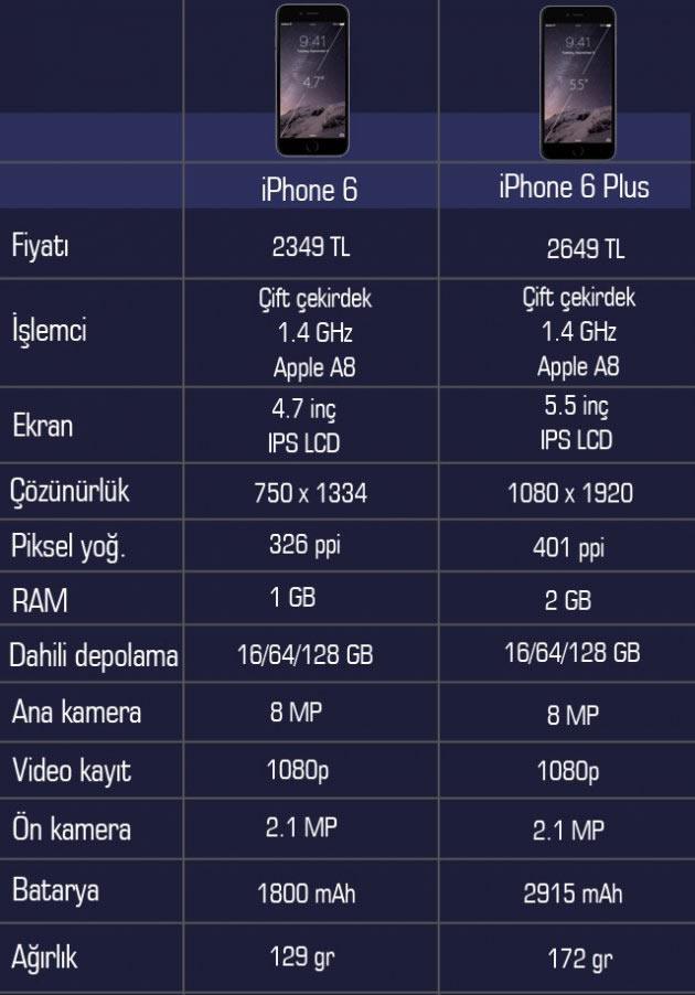 iphone 6 plus özellikleri