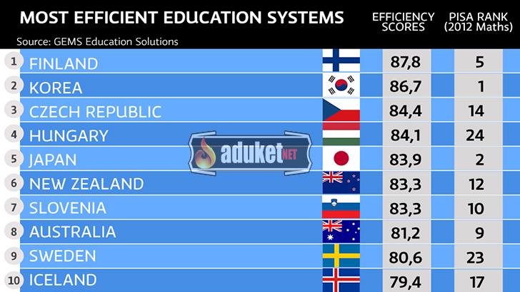 ülkelerin eğitim pisa puanı